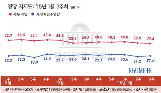 '정당 지지율', '박근혜 대통령 지지율' /자료=리얼미터