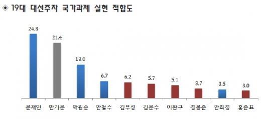 '문재인 반기문 지지율' '박원순 지지율' '안철수 지지율' /자료=리얼미터