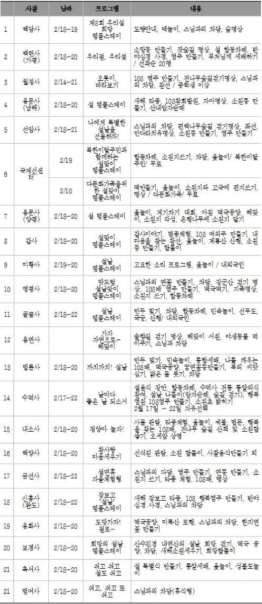 """""""도망가자! 절로~""""…전국 사찰, 설 연휴 템플스테이 개최"""