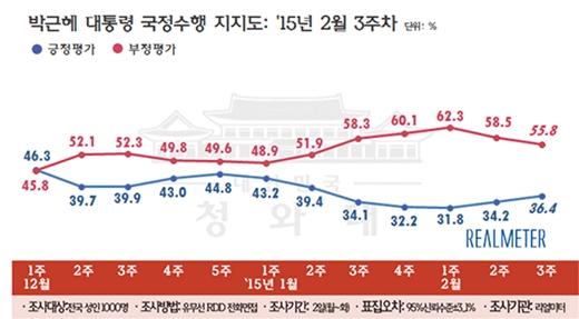 박근혜 지지율 /제공=리얼미터