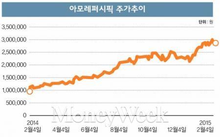 [STOCK] 아모레퍼시픽 '300만원'의 의미