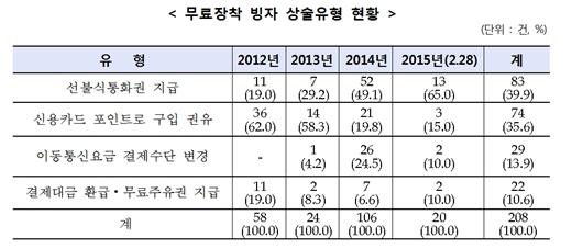 블랙박스 무료사기. /자료=한국소비자원
