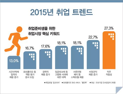2015년 취업 트렌드
