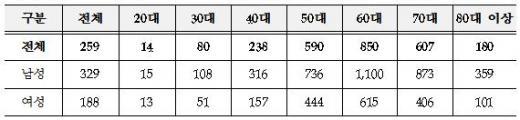 ▲인구 10만명당 연령별 '선종성 용종' 진료현황(2013년