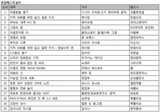 """""""이정도면 신드롬?""""…아들러 심리학 <미움받을 용기> 8주 연속 1위"""