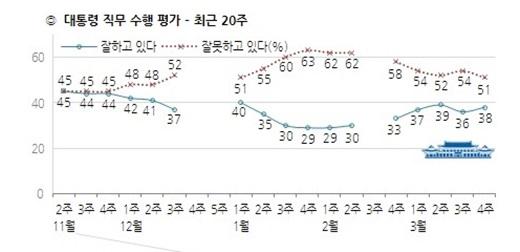 '박근혜 대통령 지지율' /자료=한국갤럽