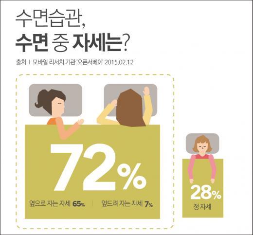 잠 못 드는 대한민국…수면시간·만족도 모두 낮아
