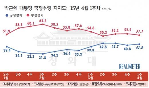 '박근혜 대통령 지지율' /자료=리얼미터