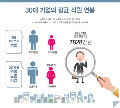 취업포털 사람인, 한국 30대 기업 직원 평균 연봉