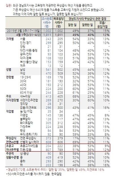 '무상급식 여론조사' /자료=한국갤럽