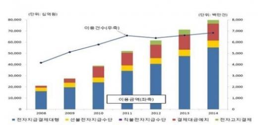 자료 제공=한국은행