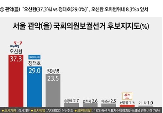 '관악을 여론조사' '무소속 정동영' /자료=리서치뷰