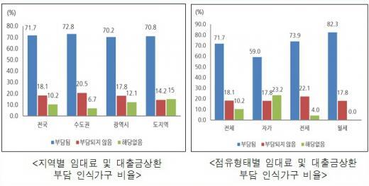 지역·점유형태별 임대료와 대출금상환 부담인식가구 비율. /자료=국토부