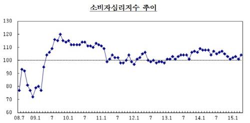 소비자심리지수 추이//자료=한국은행