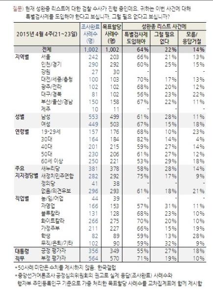 '문재인 긴급 기자회견' /자료=한국갤럽
