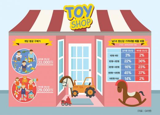 남아용 장난감, 여아용보다 비싸