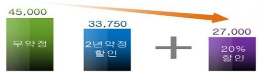 요금할인+약정할인 /자료=미래부