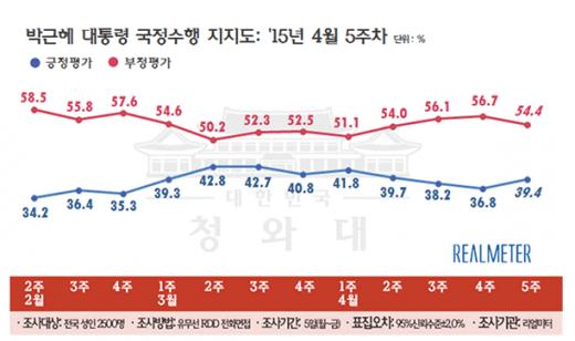 '박근혜 지지율' '대통령 지지율' '박근혜 대통령 지지율' /자료=리얼미터