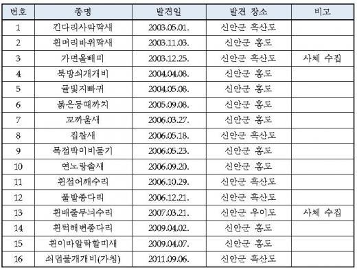▲철새연구센터 국내미기록종 확인 현황