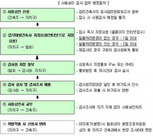 자료제공=서울시