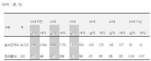 ▲'ADHD' 2013년 연령 및 성별 실진료환자수 현황