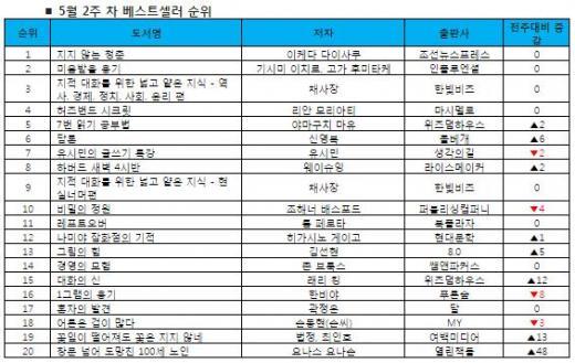 '지지 않는 청춘' 2주 연속 1위…자기계발서 인기 지속