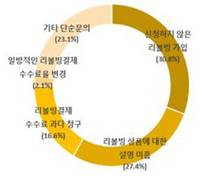 1372소비자상담센터에 최근 4년간 접수된 리볼빙 관련 불만//자료 = 한국소비자원