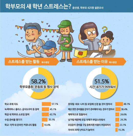 어른 되어도 학교는 싫어…학부모 63% 자녀 학교활동 때문에 스트레스 받아