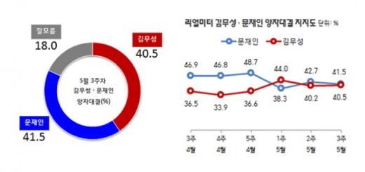 '김무성 문재인 지지율' /자료=리얼미터