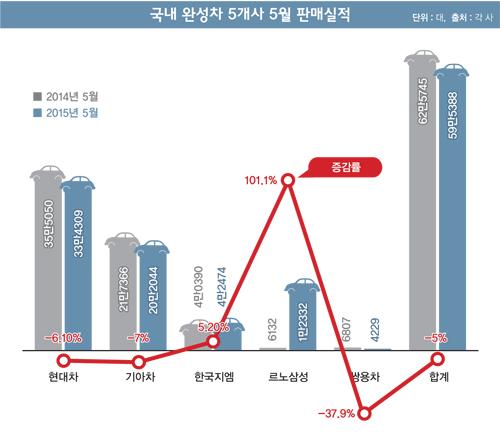 [이슈] '역주행' 한국차, 새 엔진 없나