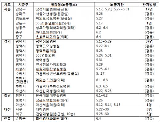 '메르스 병원 명단' 병원별 메르스 노출 기간(5개 시도 24개 의료기관) /자료=보건복지부