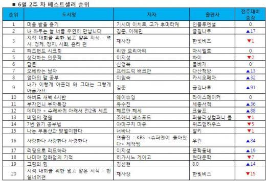 헤르만 헤세 '데미안', 김수현 손 거치니 베스트셀러