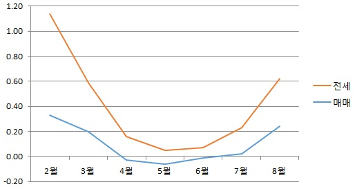 월간 매매·전세 변동률 추이. 자료제공=부동산114