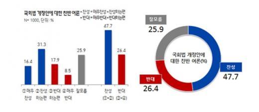 '국회법 개정안' /자료=리얼미터