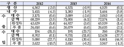국내 자동차 생산·내수·수출입 규모(단위 천대, 백만달러, %) /제공=산업통상자원부