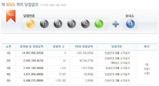 '로또655회당첨번호' /자료=나눔로또