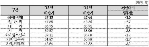 ▲의원 주요 진료과목별 급성 상기도감염 항생제 처방률 (단위: %)