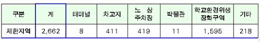 자동차 중점 공회전 제한구역 현황./제공=서울시