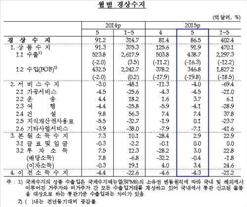 5월 경상수지 +86억5000만달러, 37개월째 '흑자'
