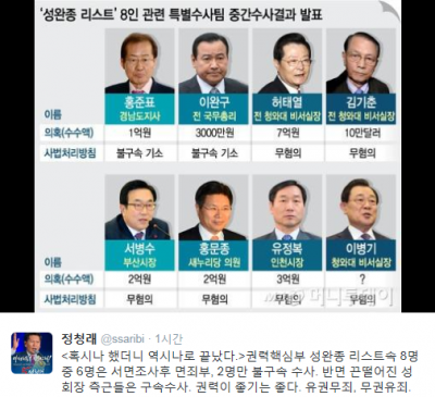 '홍준표 이완구 기소' /자료=새정치민주연합 정청래 의원 트위터 캡처