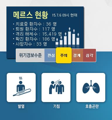 '메르스 현황' /자료=메르스 포털 홈페이지 캡처