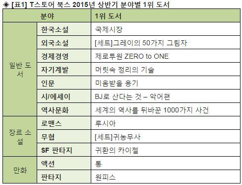 2015년 상반기 '전자책' 키워드…스크린셀러, BJ, 19금, 통