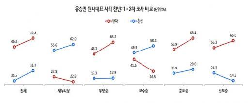 '박근혜 유승민' '유승민 여론조사' /자료=리얼미터
