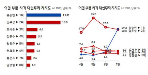 '유승민 원내대표 사퇴' /자료=리얼미터 홈페이지 캡처