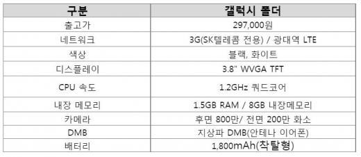 갤럭시 폴더 '피처폰+스마트폰', 1대 사면 2대?… 출고가격 29만7000원