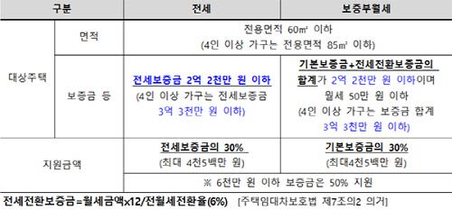 장기안심주택 대상주택 및 지원금액. 자료제공=서울시