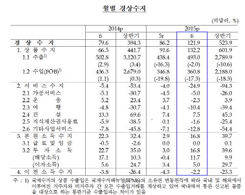 /자료제공=한국은행