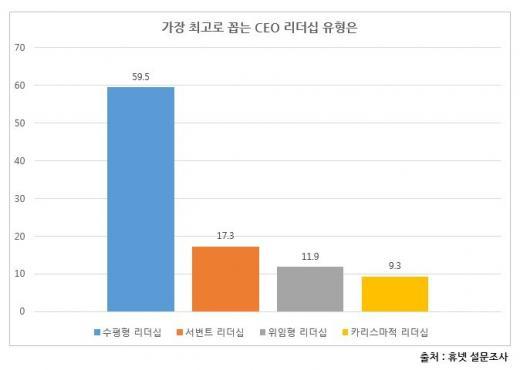직장인 59%, 김성근 감독 리더십 '이상적'