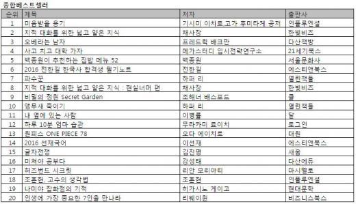 김진명 <글자전쟁>, 한국소설 침체기 끝낼까?