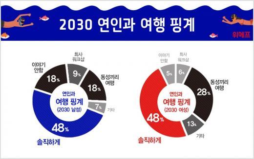 """연인과의 휴가 부모에게 말한다 """"2030세대 48% VS 50대 20%"""""""
